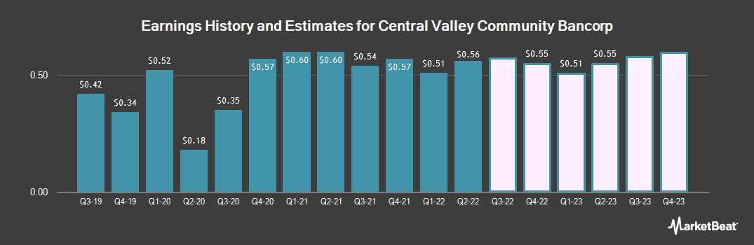 Earnings by Quarter for Central Valley Community Bancorp (NASDAQ:CVCY)