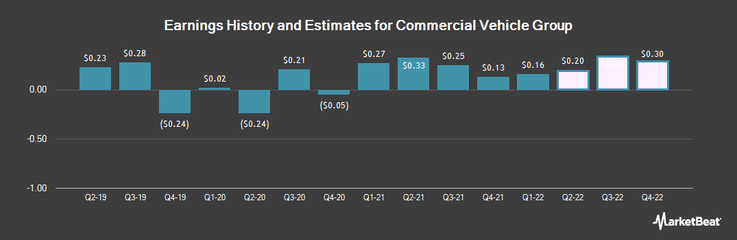 Earnings by Quarter for Commercial Vehicle Group (NASDAQ:CVGI)
