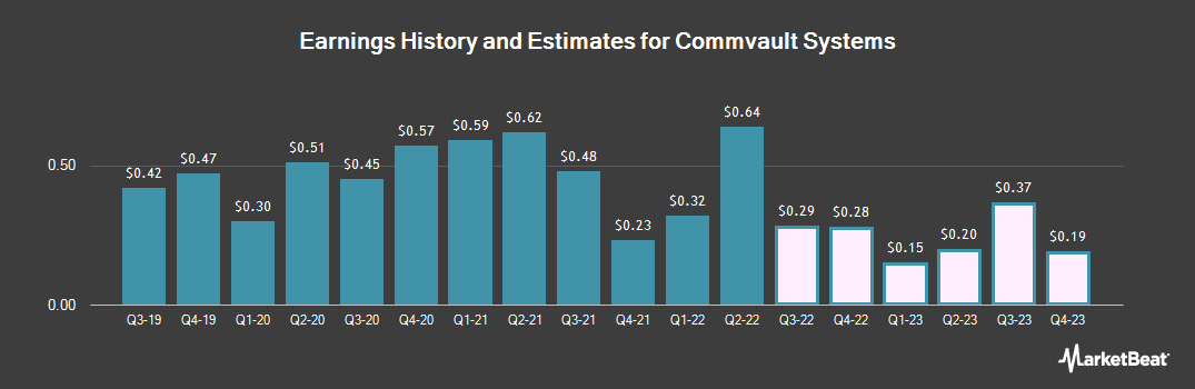 Earnings by Quarter for CommVault Systems (NASDAQ:CVLT)
