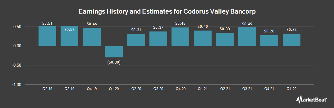 Earnings by Quarter for Codorus Valley Bancorp (NASDAQ:CVLY)