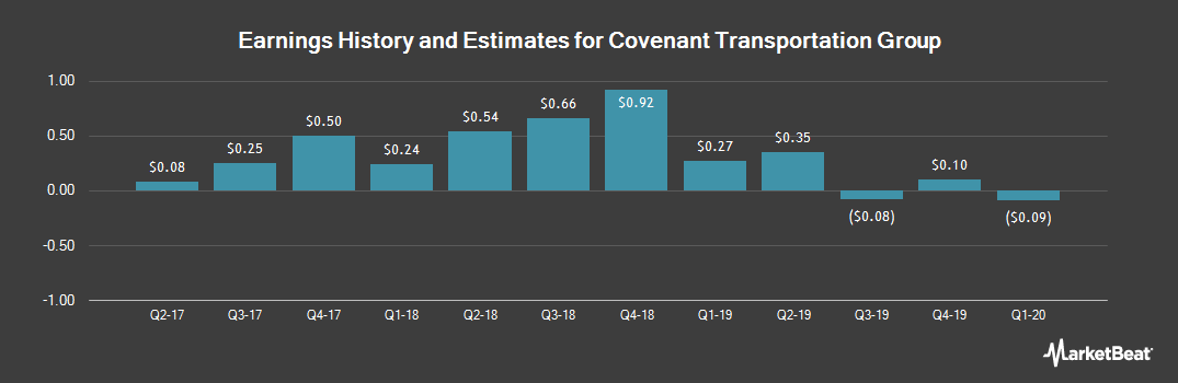 Earnings by Quarter for Covenant Transportation Group (NASDAQ:CVTI)