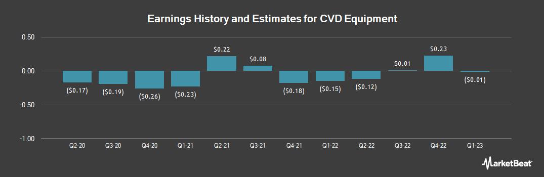 Earnings by Quarter for CVD Equipment (NASDAQ:CVV)