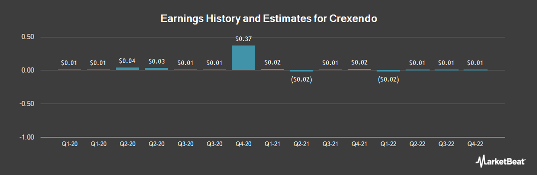 Earnings by Quarter for Crexendo (NASDAQ:CXDO)