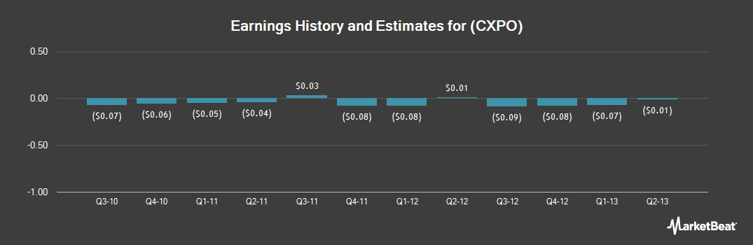 Earnings by Quarter for Crimson Exploration (NASDAQ:CXPO)