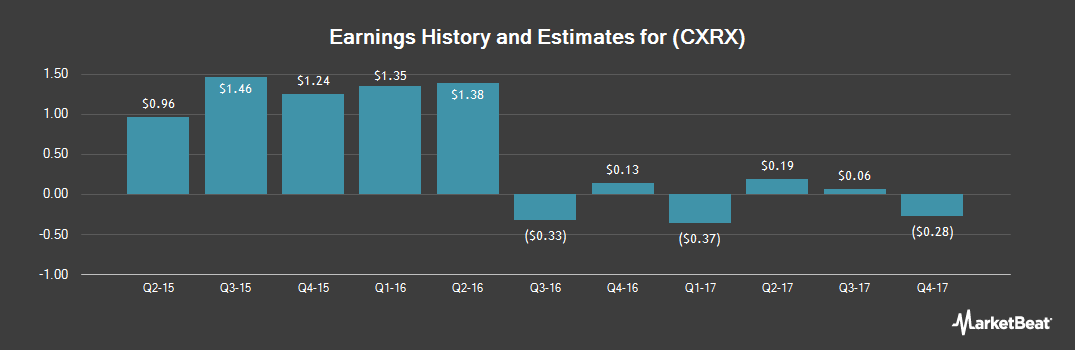 Earnings by Quarter for Concordia International Corp (NASDAQ:CXRX)