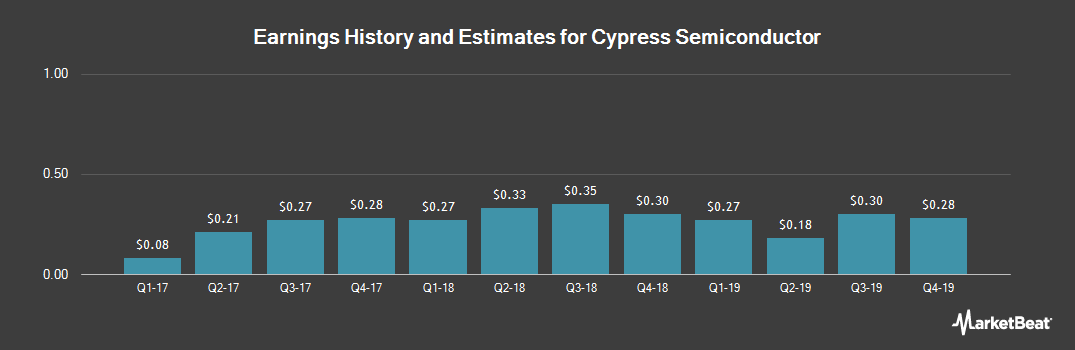 Earnings by Quarter for Cypress Semiconductor Corporation (NASDAQ:CY)
