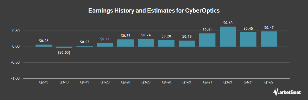 Earnings by Quarter for CyberOptics (NASDAQ:CYBE)