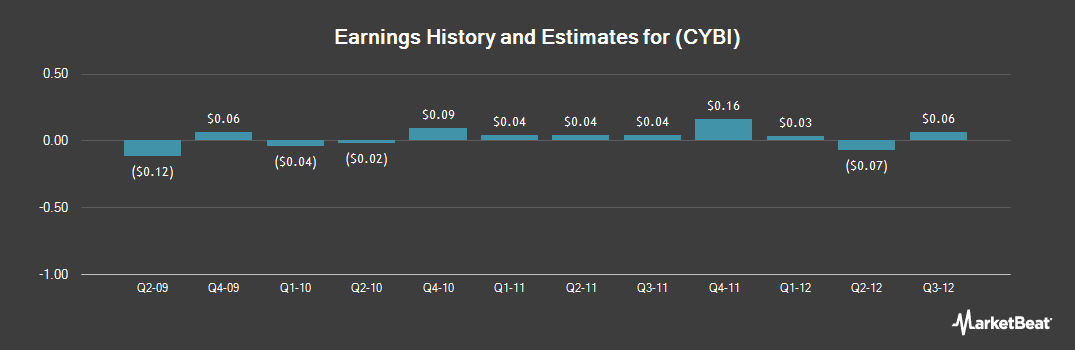 Earnings by Quarter for Cybex International (NASDAQ:CYBI)