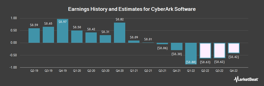 Earnings by Quarter for CyberArk Software (NASDAQ:CYBR)