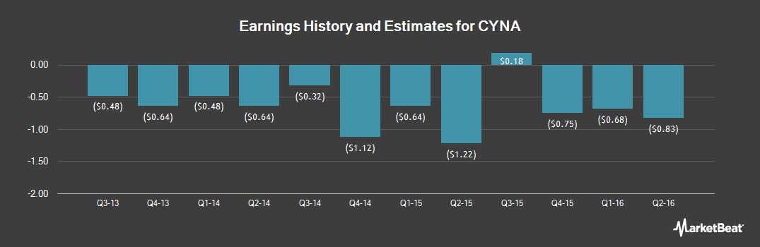 Earnings by Quarter for Cynapsus Therapeutics (NASDAQ:CYNA)