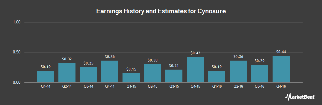 Earnings by Quarter for Cynosure (NASDAQ:CYNO)