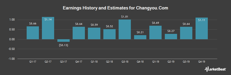 Earnings by Quarter for Changyou.Com Ltd (NASDAQ:CYOU)