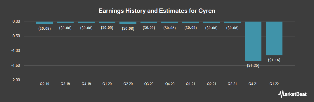 Earnings by Quarter for CYREN (NASDAQ:CYRN)