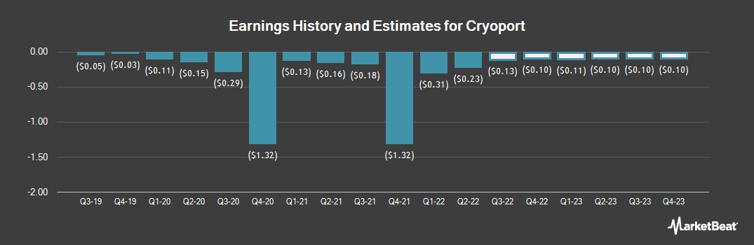 Earnings by Quarter for CryoPort (NASDAQ:CYRX)