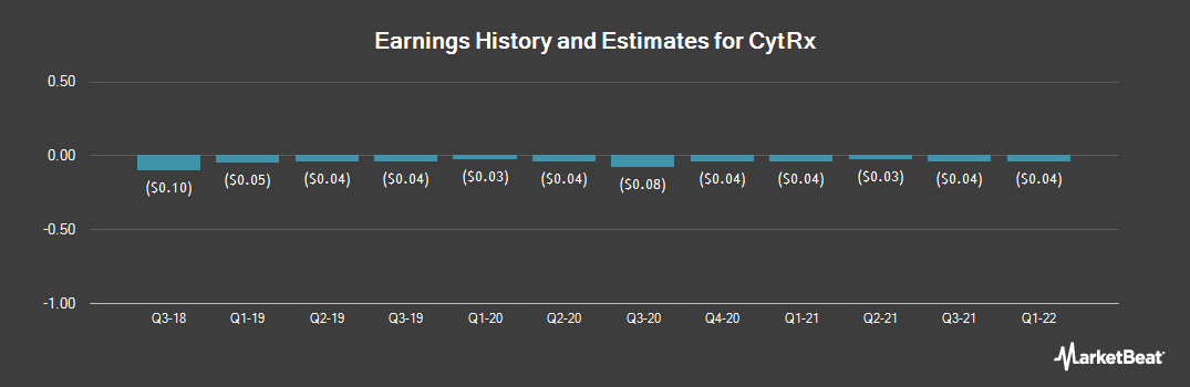 Earnings by Quarter for CytRx (NASDAQ:CYTR)