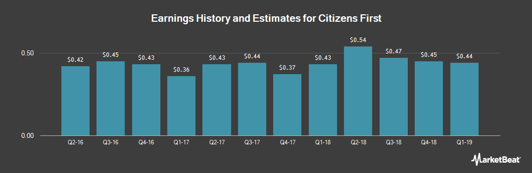 Earnings by Quarter for Citizens First (NASDAQ:CZFC)