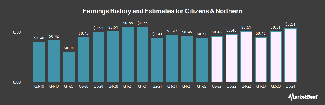Earnings by Quarter for Citizens & Northern (NASDAQ:CZNC)