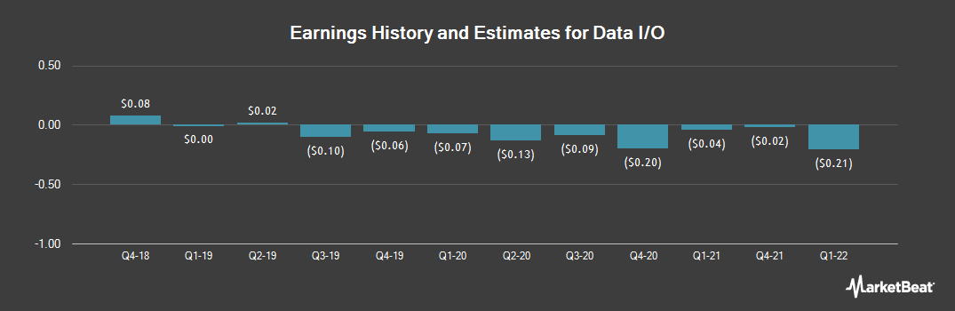Earnings by Quarter for Data I/O (NASDAQ:DAIO)