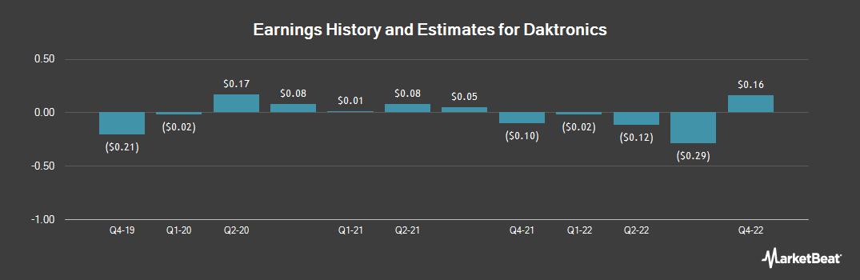 Earnings by Quarter for Daktronics (NASDAQ:DAKT)