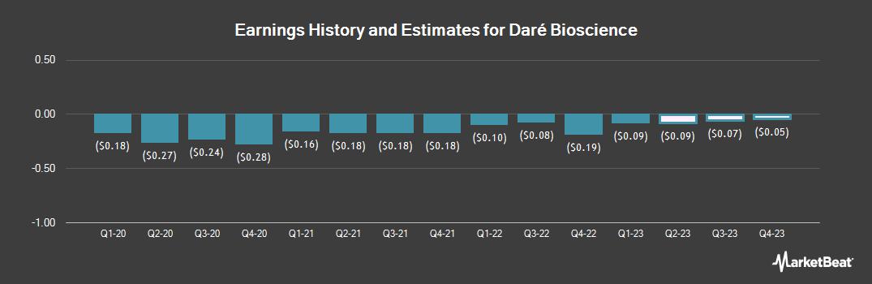 Earnings by Quarter for Dare Bioscience (NASDAQ:DARE)