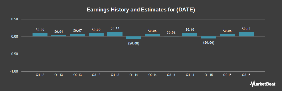 Earnings by Quarter for Jiayuan.com International (NASDAQ:DATE)