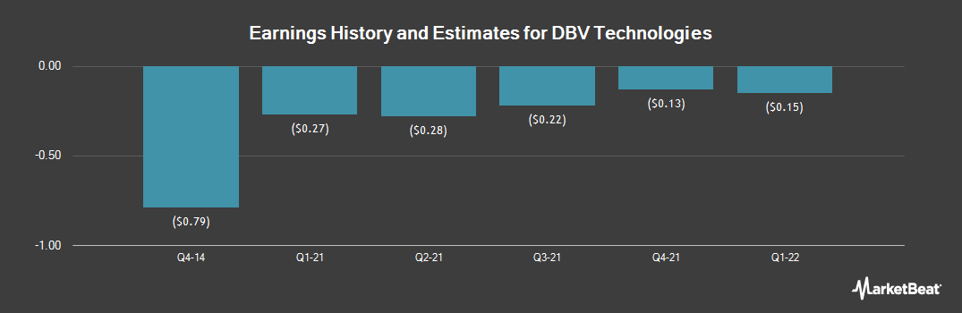 Earnings by Quarter for DBV Technologies S.A. (NASDAQ:DBVT)