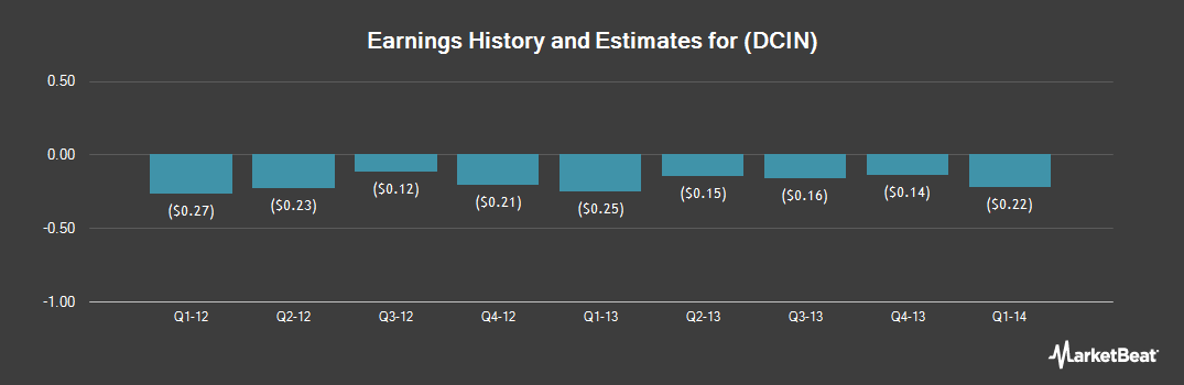 Earnings by Quarter for Digital Cinema Destinations (NASDAQ:DCIN)