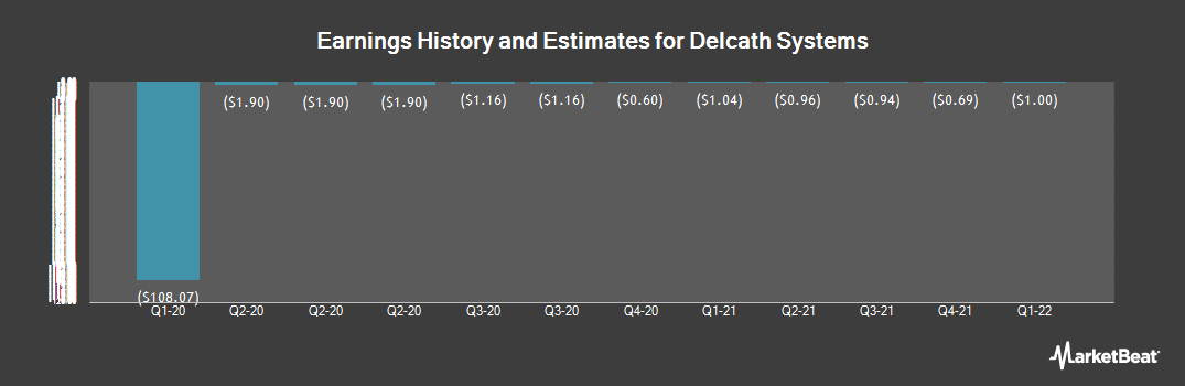 Earnings by Quarter for Delcath Systems (NASDAQ:DCTH)