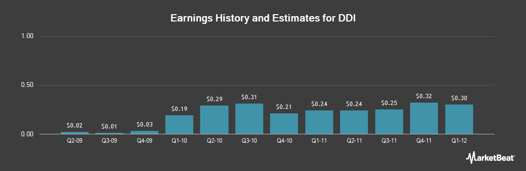 Earnings by Quarter for Viasystems North America (NASDAQ:DDIC)