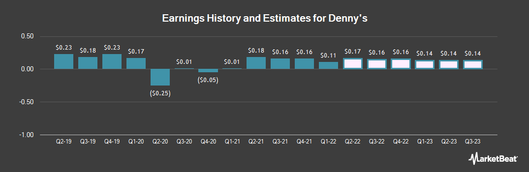 Earnings by Quarter for Denny`s Corporation (NASDAQ:DENN)