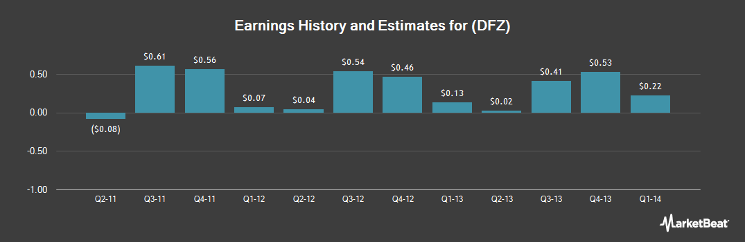Earnings by Quarter for RG Barry (NASDAQ:DFZ)