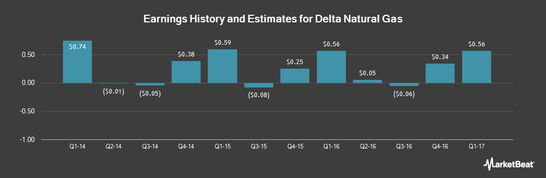 Earnings by Quarter for Delta Natural Gas Company (NASDAQ:DGAS)