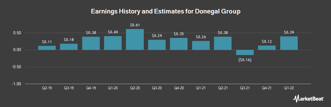 Earnings by Quarter for Donegal Group (NASDAQ:DGICB)