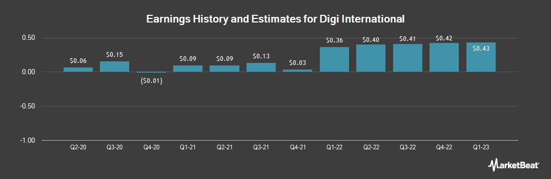Earnings by Quarter for Digi International (NASDAQ:DGII)