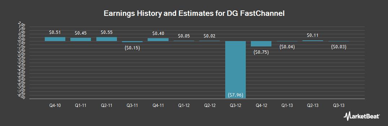Earnings by Quarter for Digital Generation (NASDAQ:DGIT)