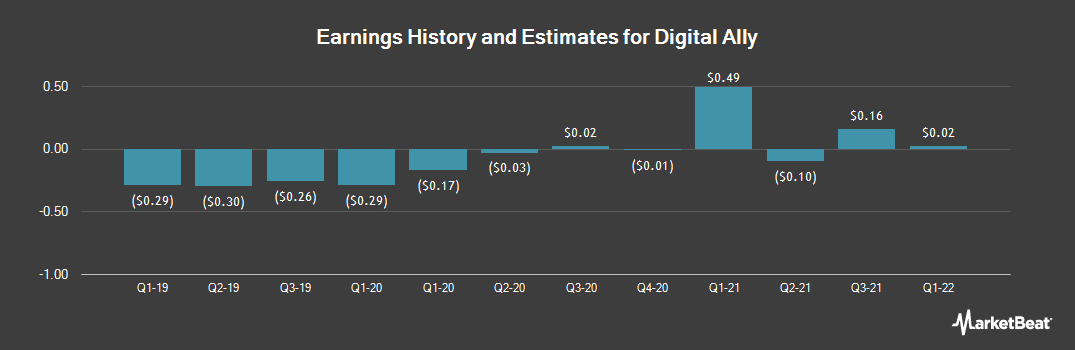 Earnings by Quarter for Digital Ally (NASDAQ:DGLY)