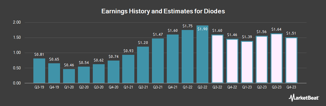 Earnings by Quarter for Diodes Incorporated (NASDAQ:DIOD)