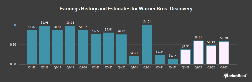 Earnings by Quarter for Discovery Communications (NASDAQ:DISCA)
