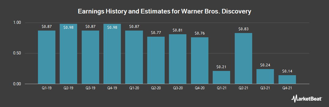 Earnings by Quarter for Discovery Communications (NASDAQ:DISCK)