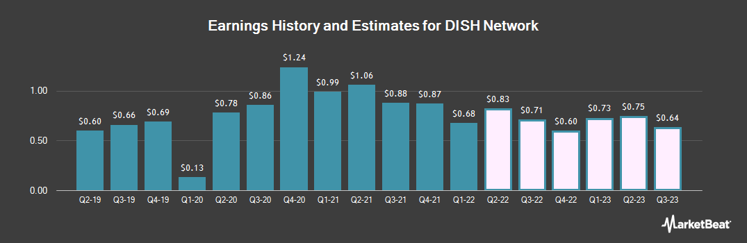 Earnings by Quarter for DISH Network Corporation (NASDAQ:DISH)