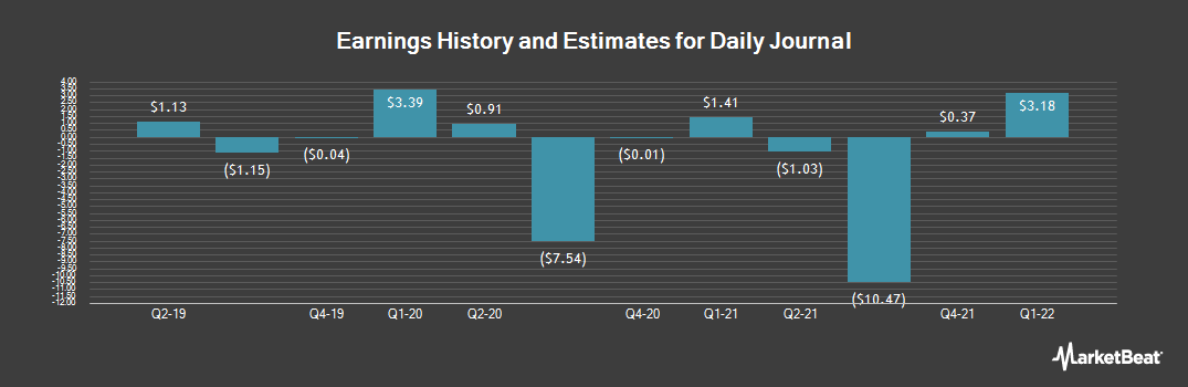 Earnings by Quarter for Daily Journal (NASDAQ:DJCO)