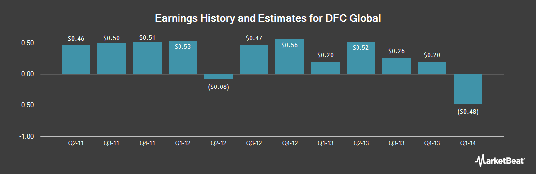 Earnings by Quarter for DFC Global Corp (NASDAQ:DLLR)