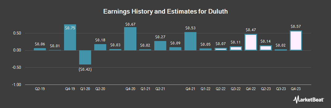 Earnings by Quarter for Duluth (NASDAQ:DLTH)