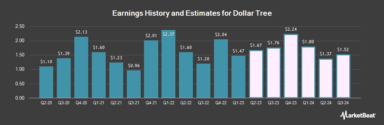 Earnings by Quarter for Dollar Tree (NASDAQ:DLTR)