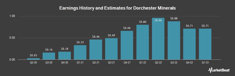 Earnings by Quarter for Dorchester Minerals, L.P. (NASDAQ:DMLP)