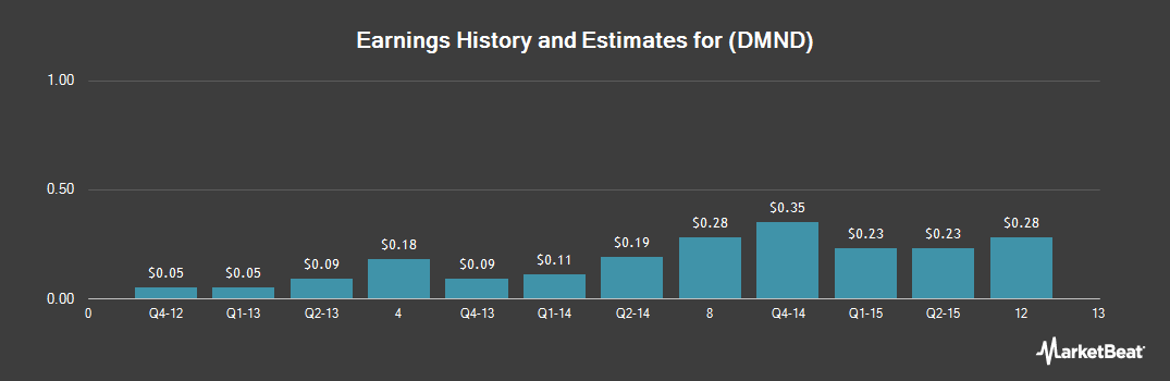 Earnings by Quarter for Diamond Foods (NASDAQ:DMND)