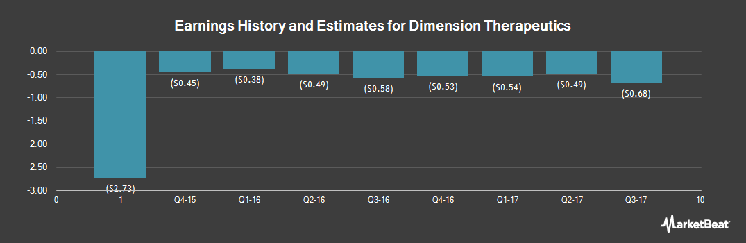Earnings by Quarter for Dimension Therapeutics (NASDAQ:DMTX)
