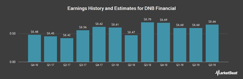Earnings by Quarter for DNB Financial Corp (NASDAQ:DNBF)