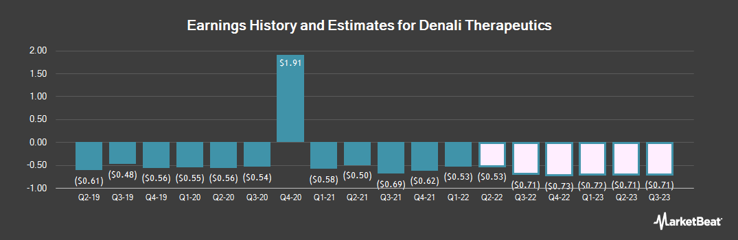 Earnings by Quarter for Denali Therapeutics (NASDAQ:DNLI)