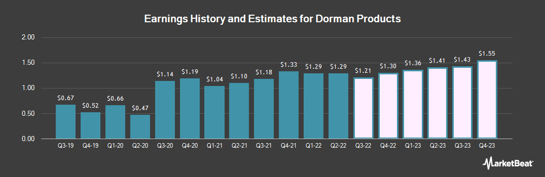 Earnings by Quarter for Dorman Products (NASDAQ:DORM)